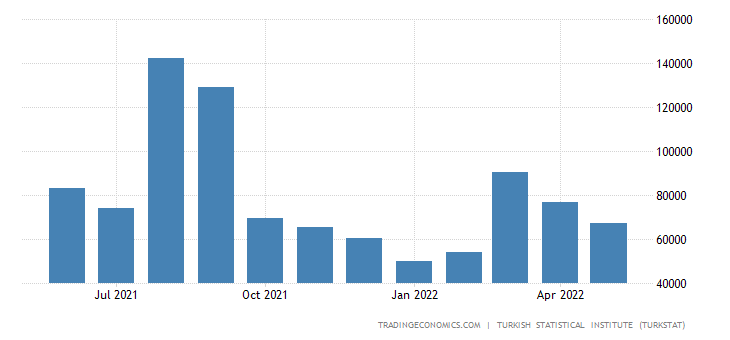 Turkey Exports to Brazil