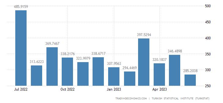 Turkey Exports to Bulgaria