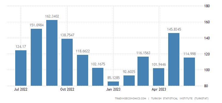 Turkey Exports to Canada