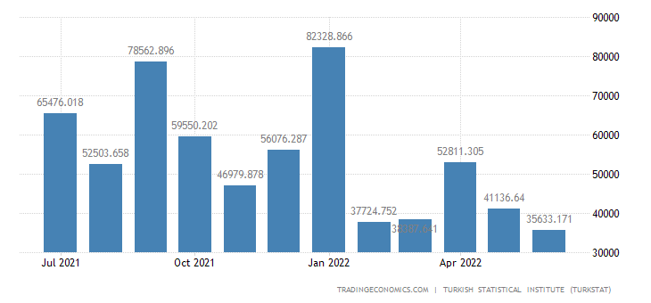 Turkey Exports to Chile