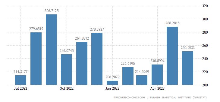 Turkey Exports to China