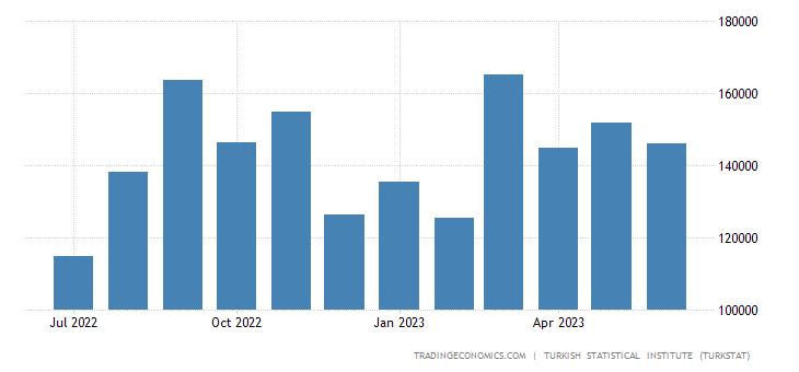 Turkey Exports to Czech Republic