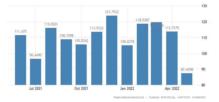 Turkey Exports to Denmark