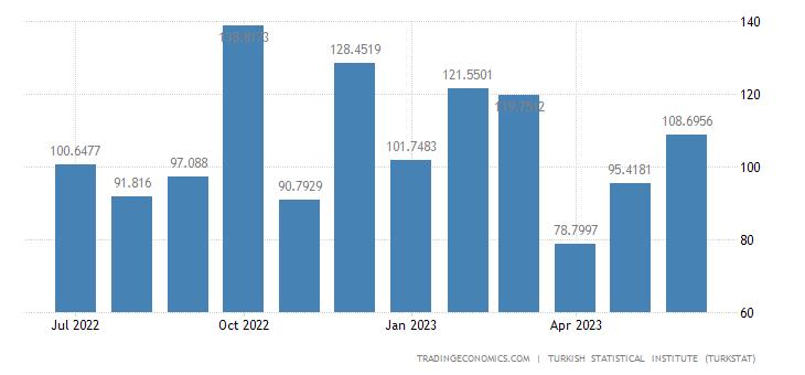 Turkey Exports to Denmark