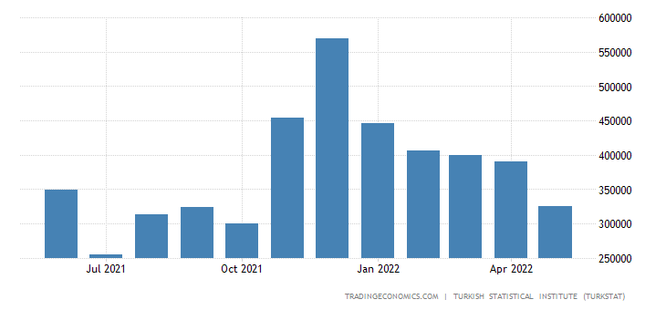 Turkey Exports to Egypt