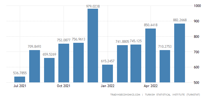 Turkey Exports to France