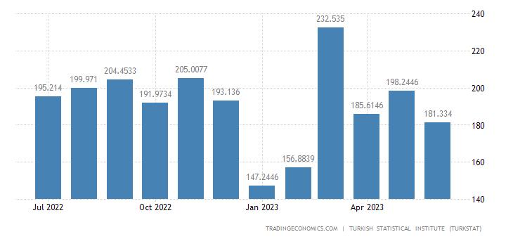 Turkey Exports to Georgia
