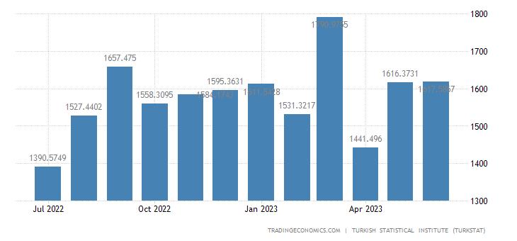 Turkey Exports to Germany