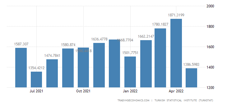 Turkey Exports to Germany