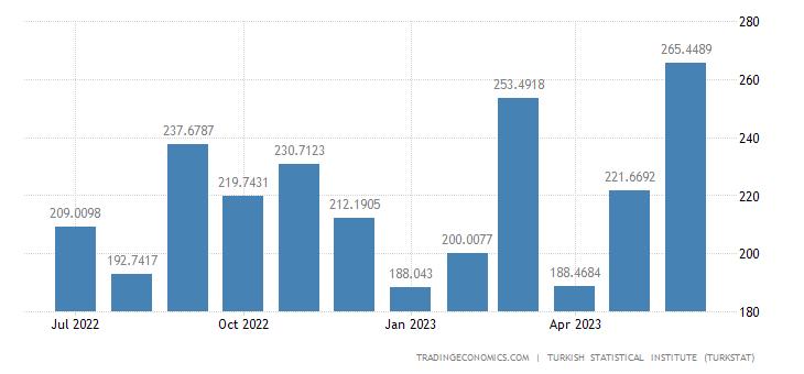Turkey Exports to Greece