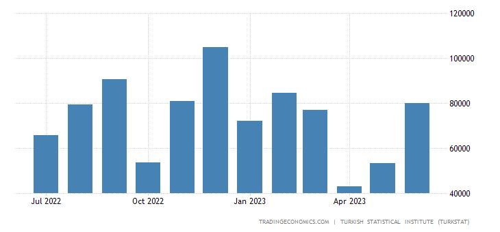 Turkey Exports to Hong Kong