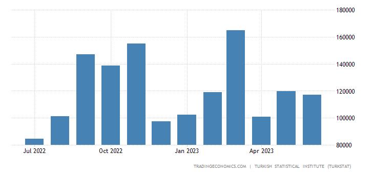 Turkey Exports to Hungary