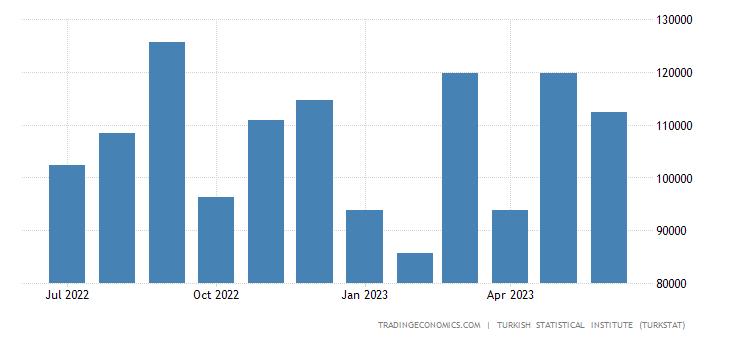 Turkey Exports to India
