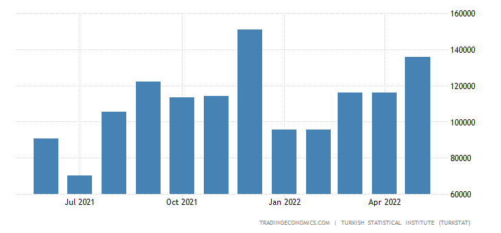 Turkey Exports to India