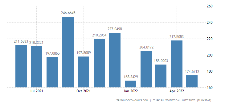 Turkey Exports to Iran