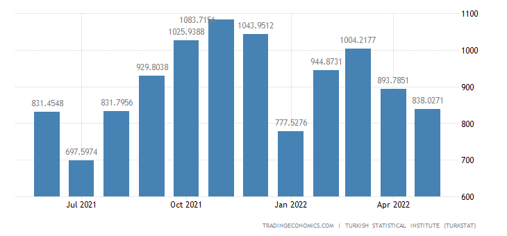 Turkey Exports to Iraq