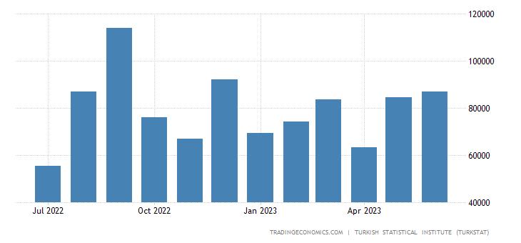 Turkey Exports to Ireland