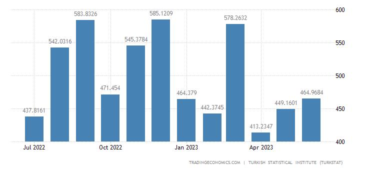 Turkey Exports to Israel