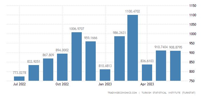 Turkey Exports to Italy