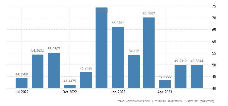 Turkey Exports to Japan
