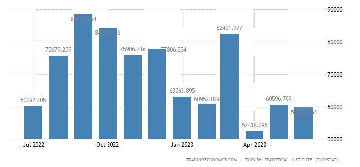 Turkey Exports to Jordan