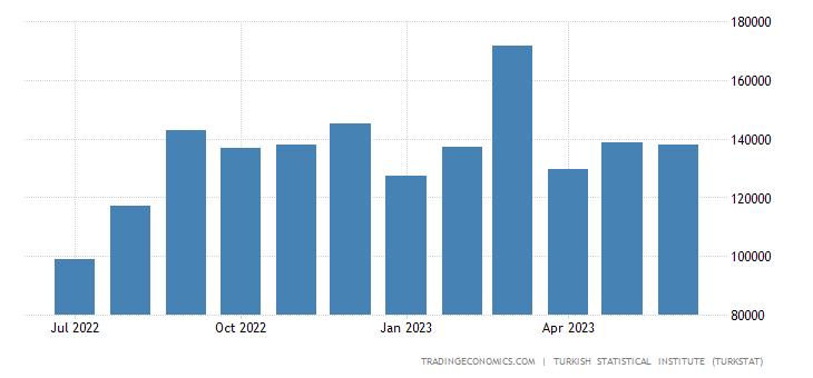 Turkey Exports to Kazakhstan