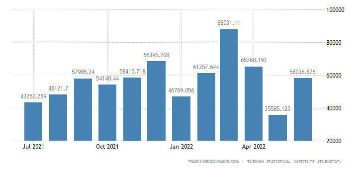 Turkey Exports to Kuwait