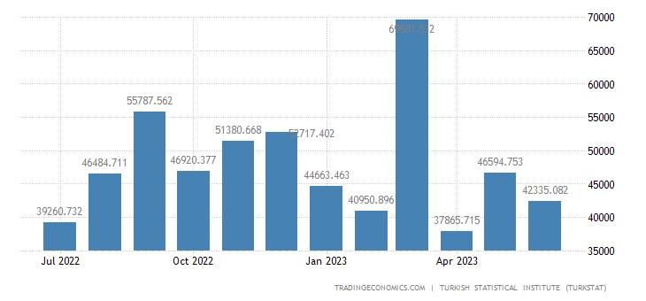 Turkey Exports to Kuwait
