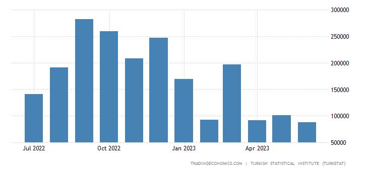 Turkey Exports to Lebanon