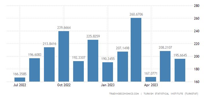 Turkey Exports to Libya