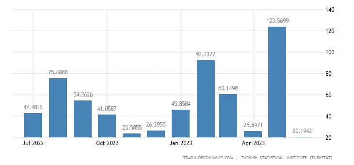 Turkey Exports to Malta