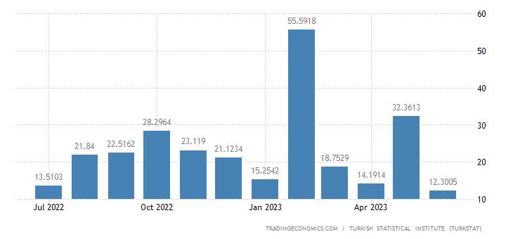 Turkey Exports to Marshall Islands
