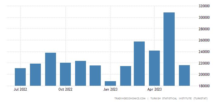 Turkey Exports to Morocco