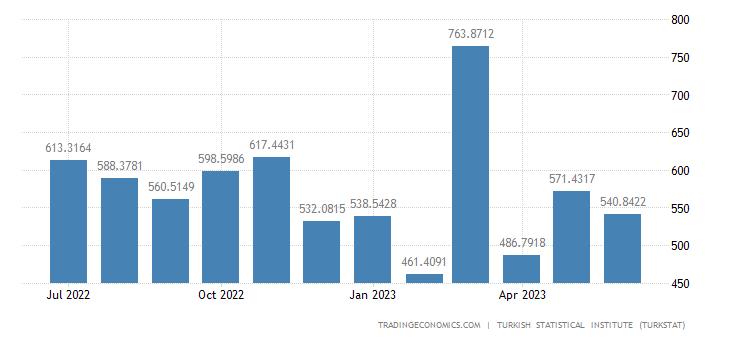 Turkey Exports to Netherlands