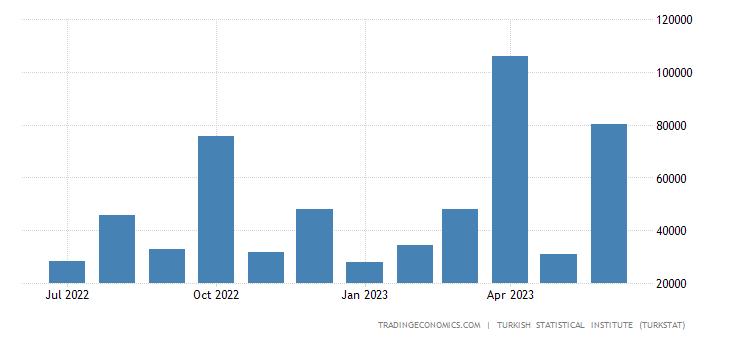 Turkey Exports to Norway