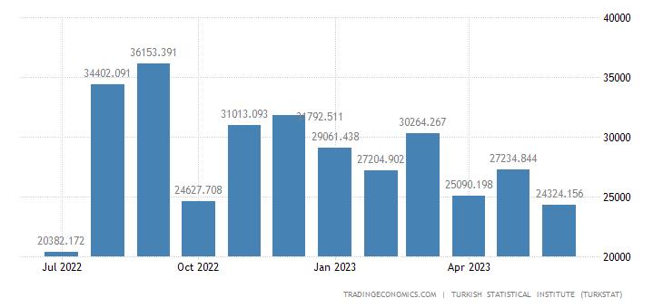 Turkey Exports to Oman