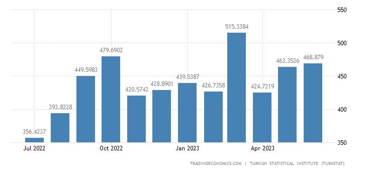 Turkey Exports to Poland