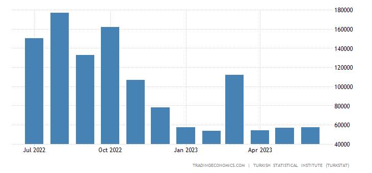Turkey Exports to Qatar
