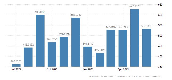 Turkey Exports to Romania