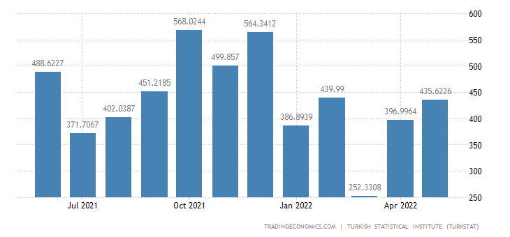 Turkey Exports to Russia