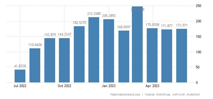 Turkey Exports to Saudi Arabia