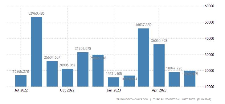 Turkey Exports to Singapore