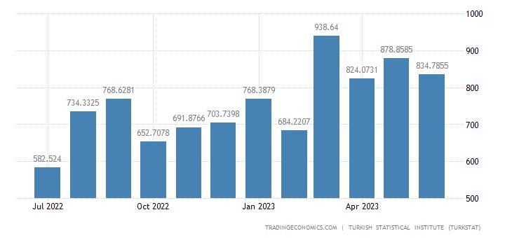 Turkey Exports to Spain