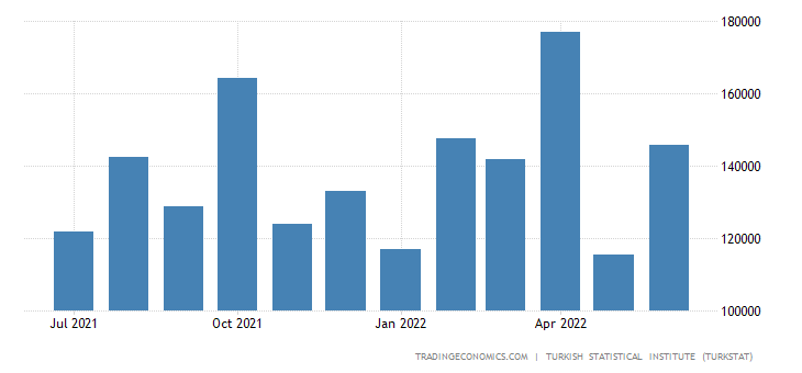 Turkey Exports to Sweden