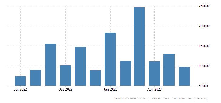 Turkey Exports to Switzerland