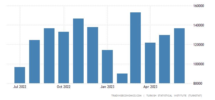 Turkey Exports to Syria