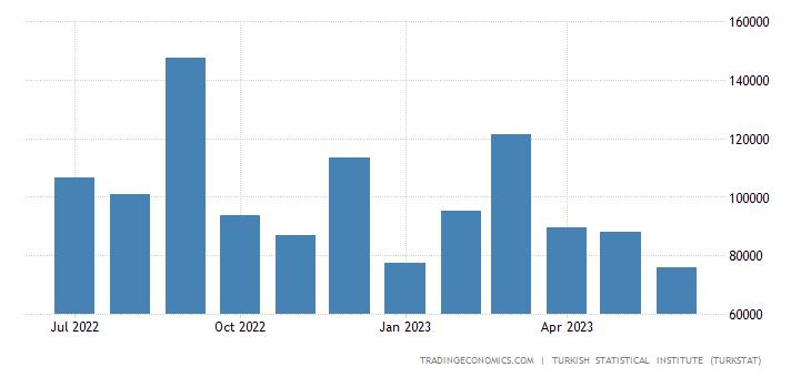 Turkey Exports to Tunisia