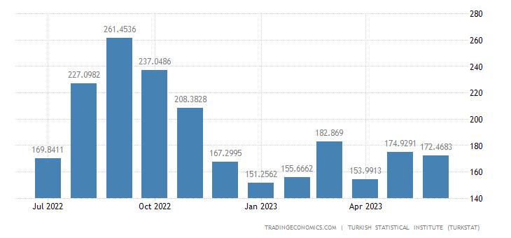 Turkey Exports to Turkish Region of Northern Cyprus