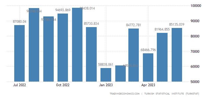 Turkey Exports to Turkmenistan