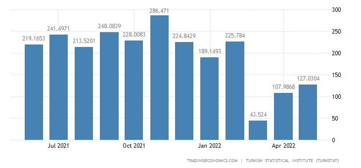 Turkey Exports to Ukraine